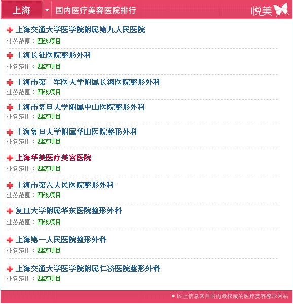 2012上海整形美容医院排行榜